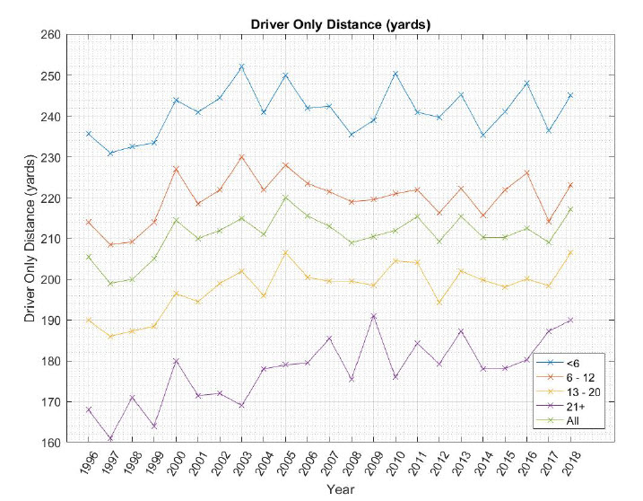 Average golfer driving distance by handicap category